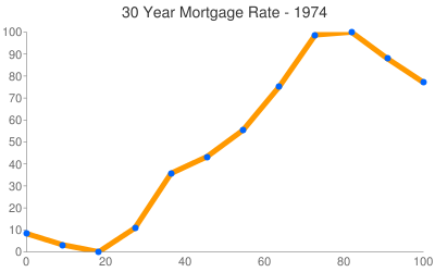 Mortgage Rates 1974